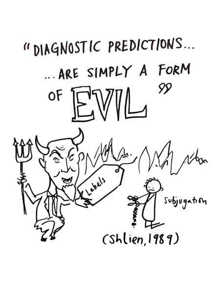 diagnostic-predictions-subjugation-shlien-1989