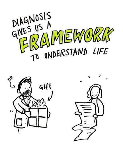rai-waddingham-diagnosis-framework-understand-life